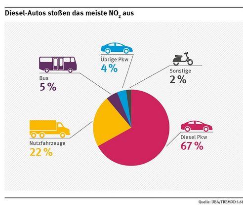 UBA: Diesel-Autos stoßen das meiste NO2 aus - Grafik © UBA/TREMOD 5.61
