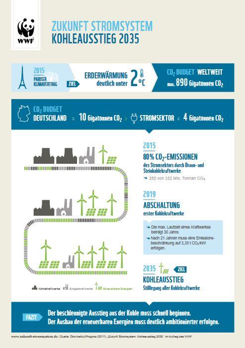 Zukunft Stromsystem - Kohleausstieg 2035 - Infografik © Öko-Institut/Prognos 2017 im Auftrag des WWF