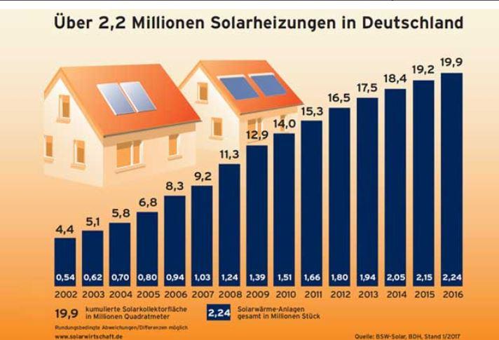 Über 2,2 Mio Solarheizungen in Deutschland - Grafik © BSW-Solar, BDH, Stand 1_2107