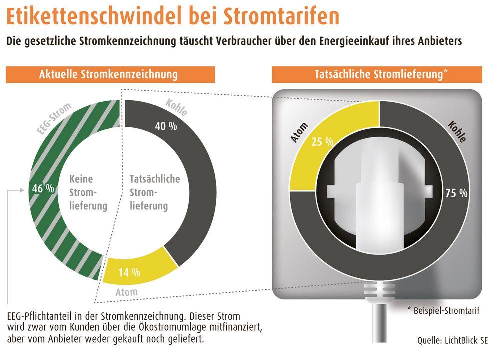 Etikettenschwindel-bei-Stromtarifen - Grafik © Lichtblick-SE