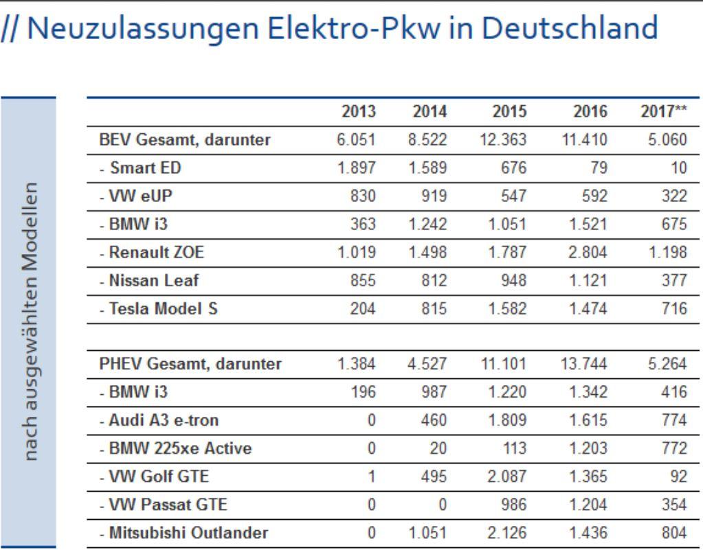Neuzulassungen Elektro-Pkw in Deutschland - Grafik © ZSW