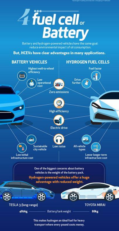 """Wasserstoff und Brennstoffzelle """"zusammen Kraftpaket"""""""