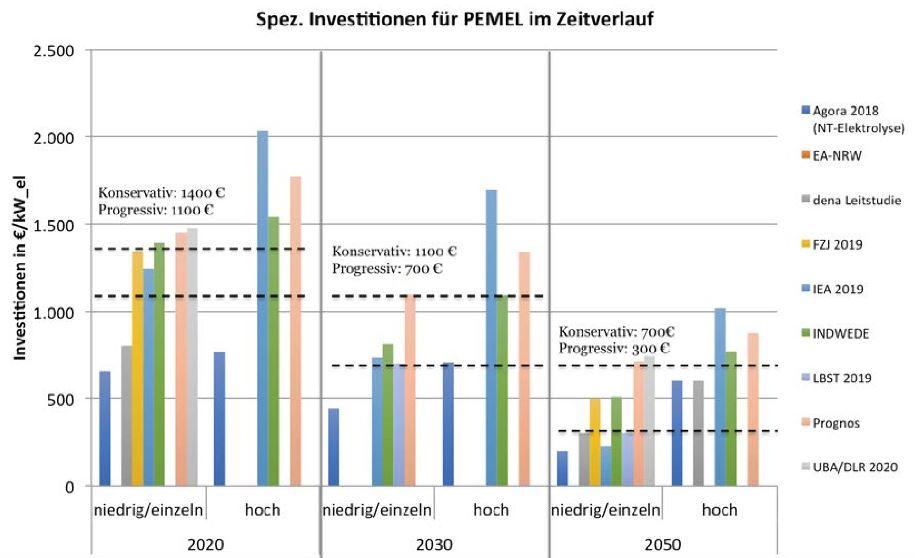 """Entwicklung der Investitionskosten für Elektrolyseure bis 2050 - H2-Studie Wupp-Inst - Grafik © Grafik © wupperinst.org (Creative Commons Attribution 4.0 International"""" (CC BY 4.0))"""
