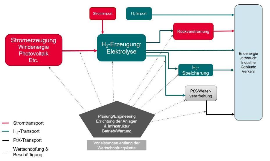 Wertschöpfungskette von grünem Wasserstoff - H2-Studie Wupp-Inst - Grafik © wupperinst.org